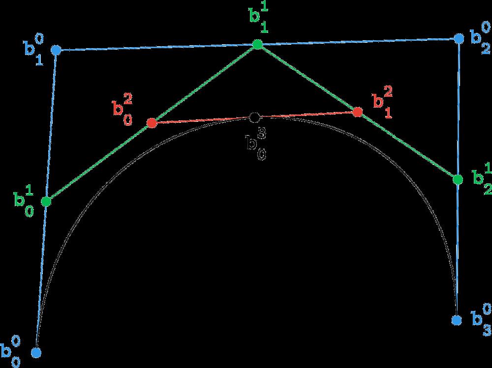 TP1 : Bézier curves, De Casteljau's algorithm · Tibor Stanko